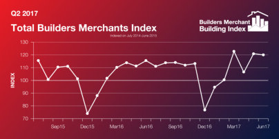 UK builders merchant Q2 sales show resilience