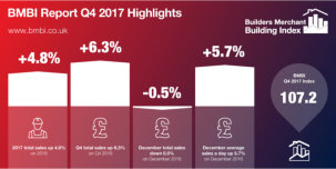 Strong Q4 Builders Merchants' sales complete another year of growth.