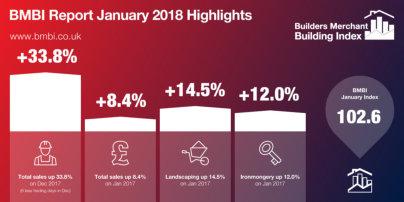 A good start to 2018 for merchants